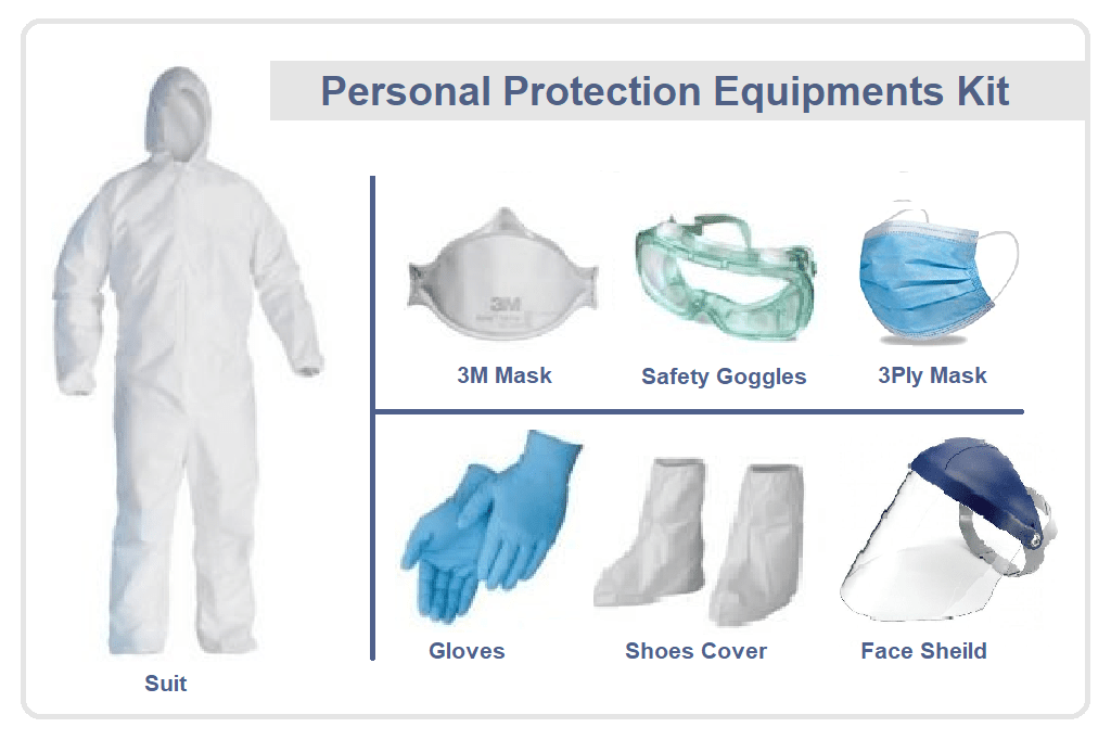 What Is PPE KIT and Types – Get Bulk PPE Kit Price