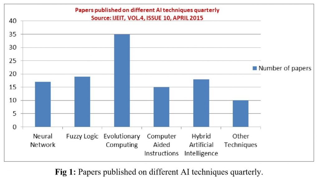 Big Data Concept and AI technology