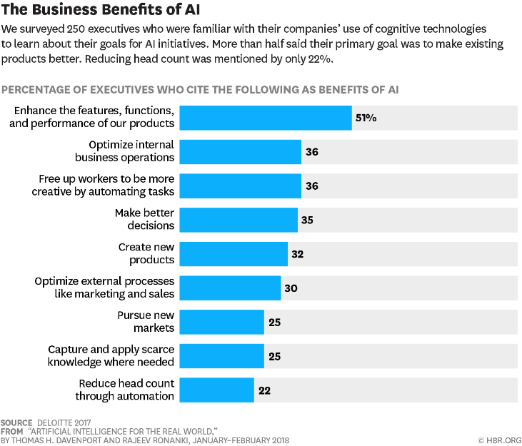 AI in Small Business