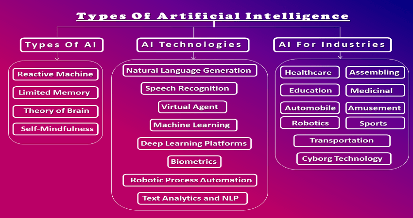 Types of AI Artificial Intelligence