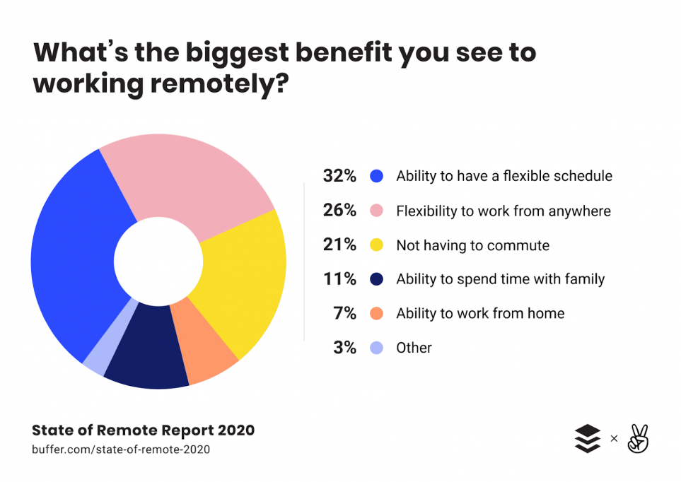 what is the biggest benefits you see to working remotely?