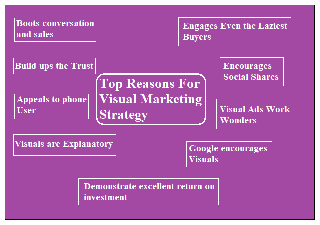 Top Reasons For Visual Marketing Strategy
