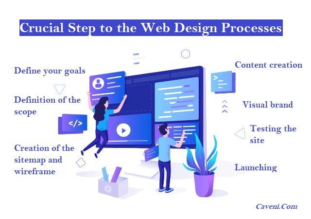Crucial Step to the Web Design Processes
